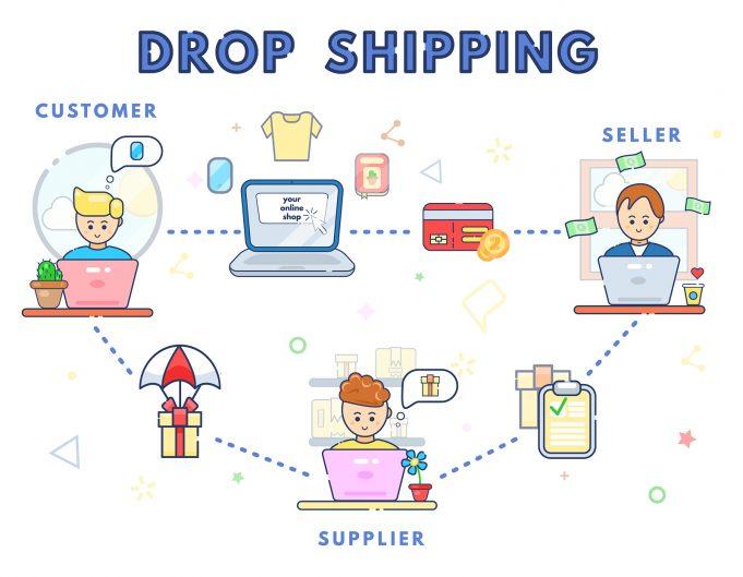 Drop Shipping By Eli Dangerfield